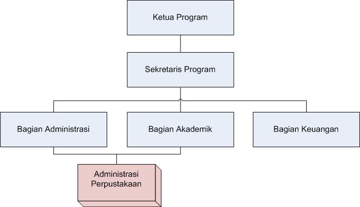 struktur organisasi magister teknik sipil unissula